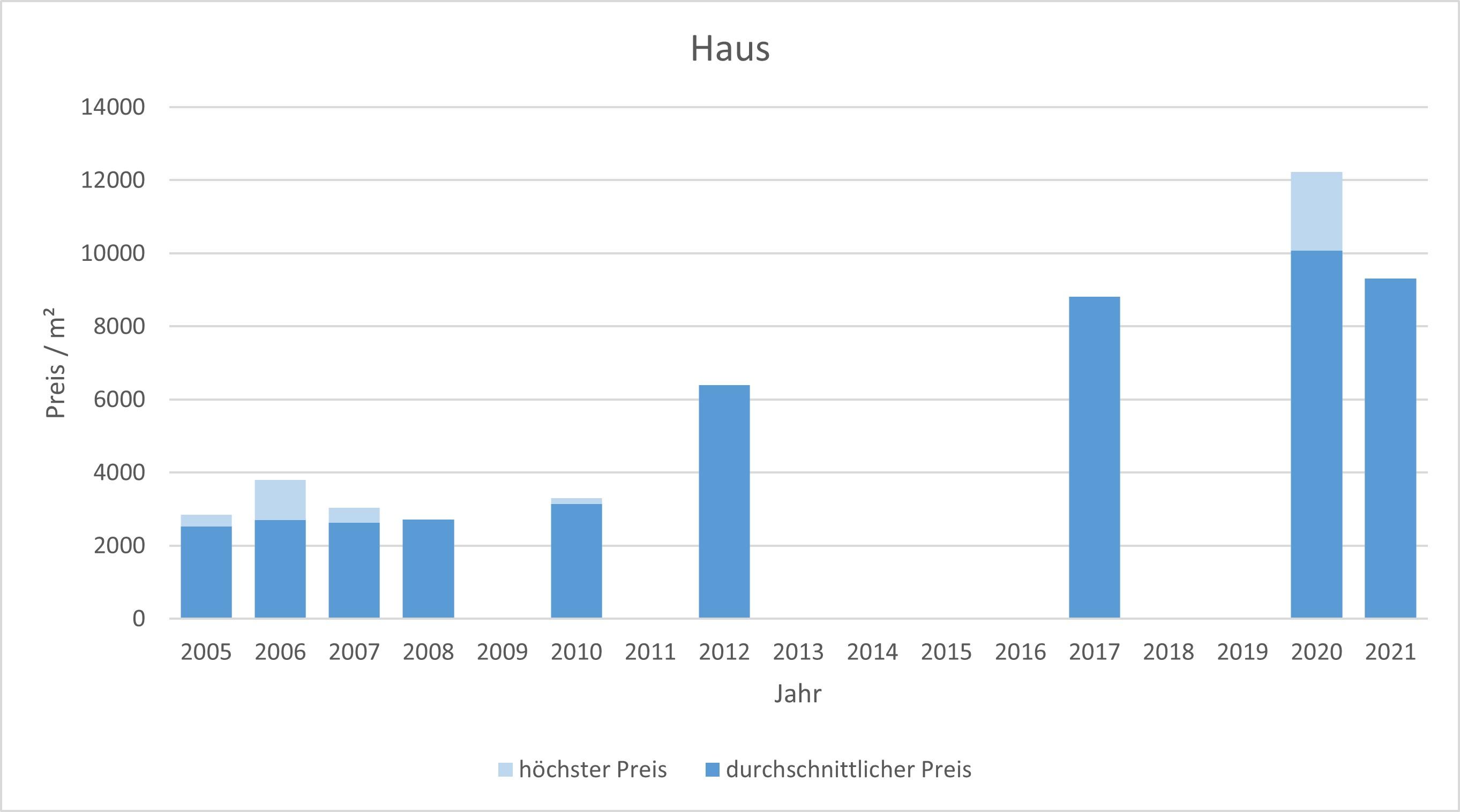 München - Blumenau Haus kaufen verkaufen Preis Bewertung Makler 2019 2020 2021 www.happy-immo.de