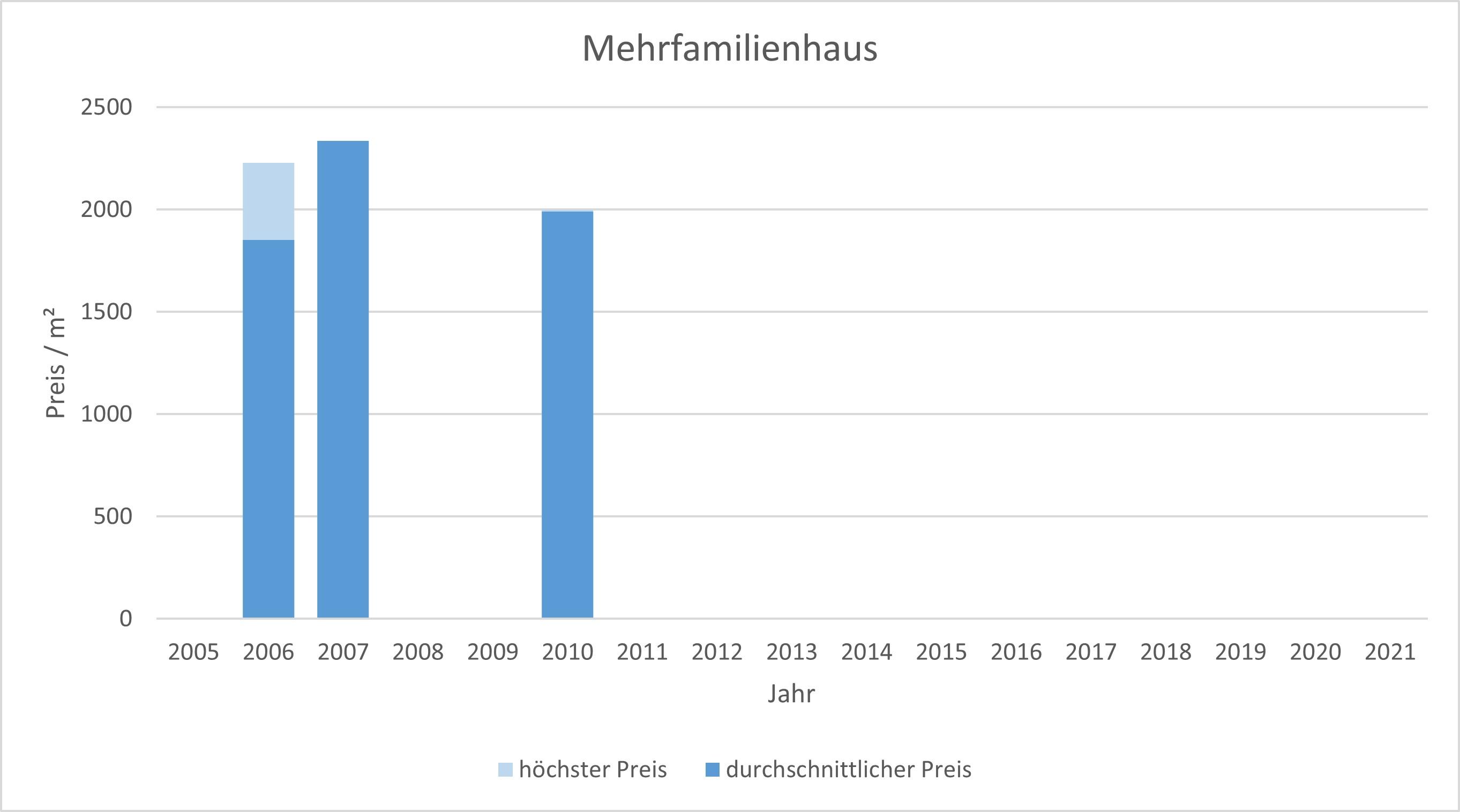 München - Blumenau Mehrfamilienahsu kaufen verkaufen Preis Bewertung Makler 2019 2020 2021 www.happy-immo.de