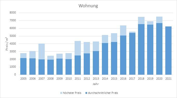 München - Blumenau Wohnung kaufen verkaufen Preis Bewertung Makler 2019 2020 2021 www.happy-immo.de