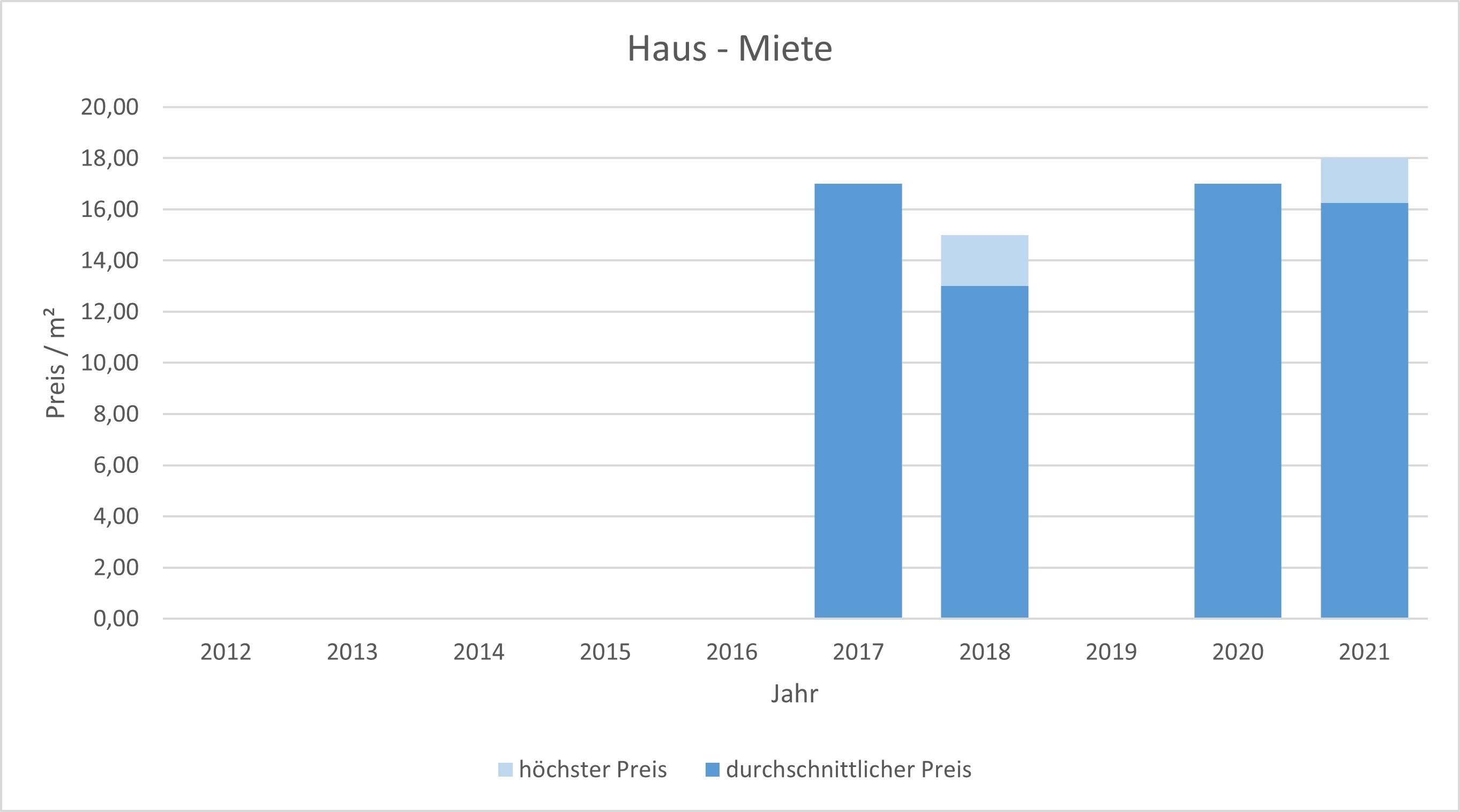 München - Blumenau haus mieten vermieten Preis Bewertung Makler 2019 2020 2021 www.happy-immo.de