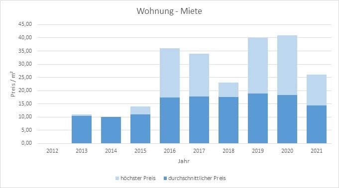 München - Blumenau Wohnung mieten vermietenfen Preis Bewertung Makler 2019 2020 2021 www.happy-immo.de