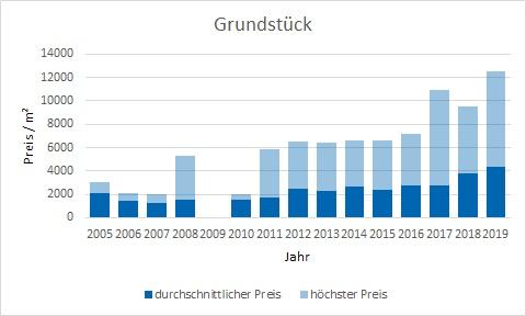 München - Bogenhausen Grundstück kaufen verkaufen Preis Bewertung Makler www.happy-immo.de