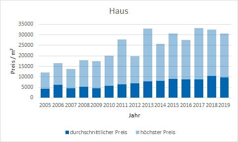 München - Bogenhausen Haus kaufen verkaufen Preis Bewertung Makler www.happy-immo.de