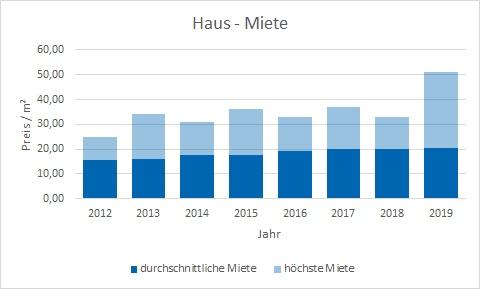 München - Bogenhausen Haus mieten vermieten Preis Bewertung Makler www.happy-immo.de
