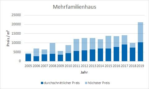 München - Bogenhausen Mehrfamilienhaus kaufen verkaufen Preis Bewertung Makler www.happy-immo.de