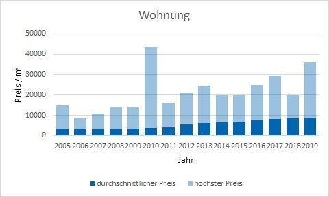 München - Bogenhausen Wohnung kaufen verkaufen Preis Bewertung Makler www.happy-immo.de