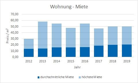 München - Bogenhausen Wohnung mieten vermieten Preis Bewertung Makler www.happy-immo.de