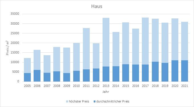 München - Bogenhausen Haus kaufen verkaufen Preis Bewertung Makler 2019 2020 2021 www.happy-immo.de
