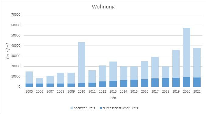 München - Bogenhausen Wohnung kaufen verkaufen Preis Bewertung Makler 2019 2020 2021 www.happy-immo.de