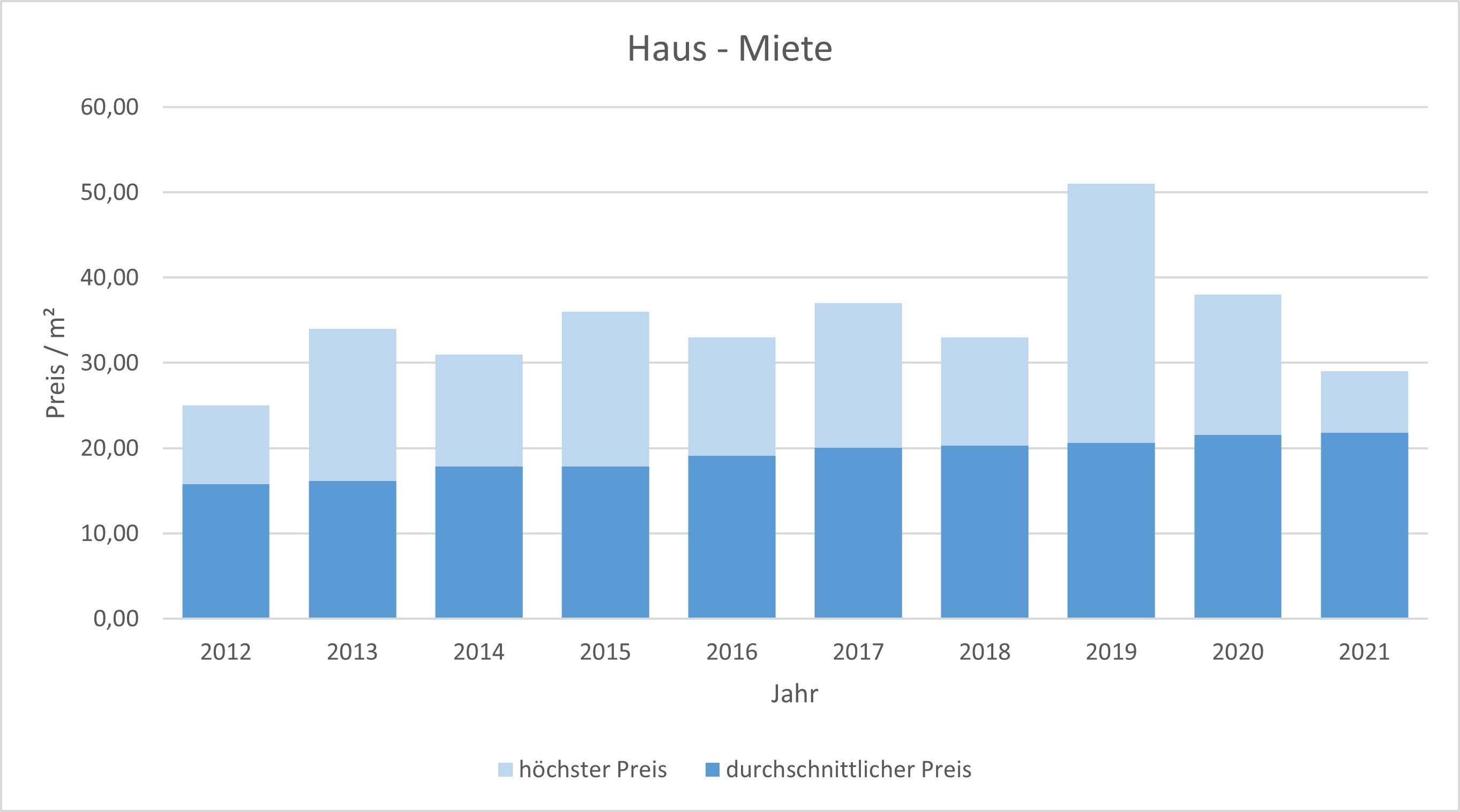 München - Bogenhausen Haus mieten vermieten Preis Bewertung Makler 2019 2020 2021 www.happy-immo.de