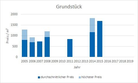 München - Daglfing Grundstück kaufen verkaufen Preis Bewertung Makler www.happy-immo.de