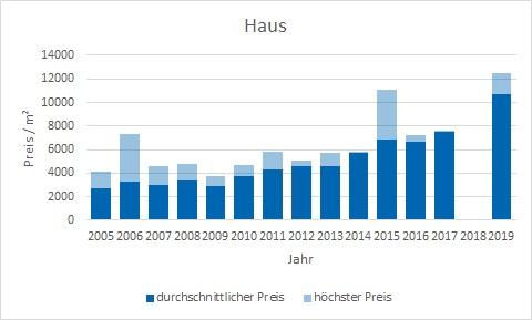 München - Daglfing Haus kaufen verkaufen Preis Bewertung Makler www.happy-immo.de