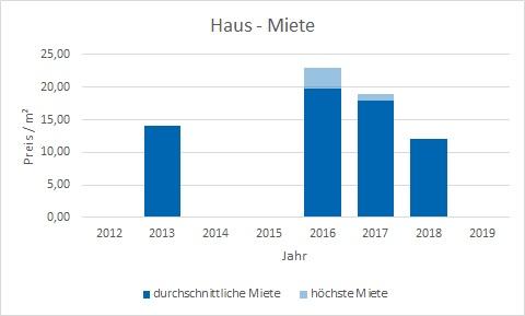 München - Daglfing Haus mieten vermieten Preis Bewertung Makler www.happy-immo.de