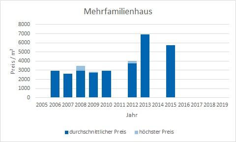 München - Daglfing Mehrfamilienhaus kaufen verkaufen Preis Bewertung Makler www.happy-immo.de