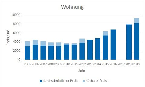 München - Daglfing Wohnung kaufen verkaufen Preis Bewertung Makler www.happy-immo.de