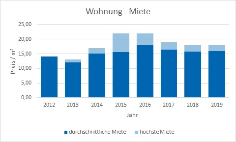 München - Daglfing Wohnung mieten vermieten Preis Bewertung Makler www.happy-immo.de