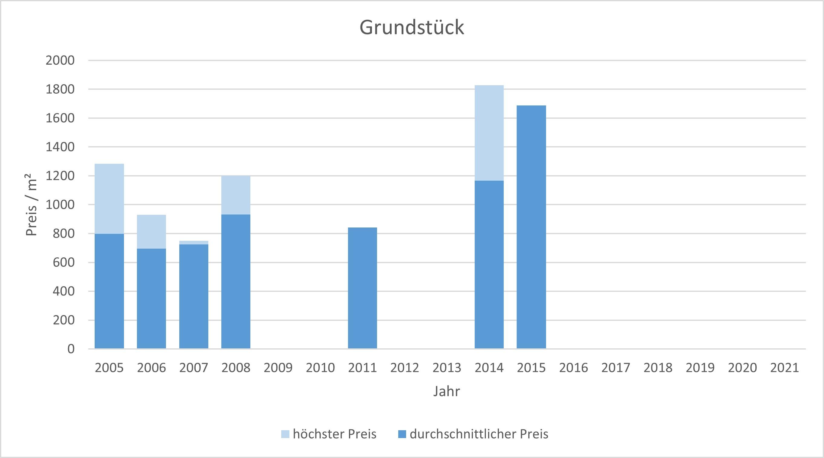 München - Daglfing Grundstück kaufen verkaufen Preis Bewertung 2019 2020 2021 Makler www.happy-immo.de