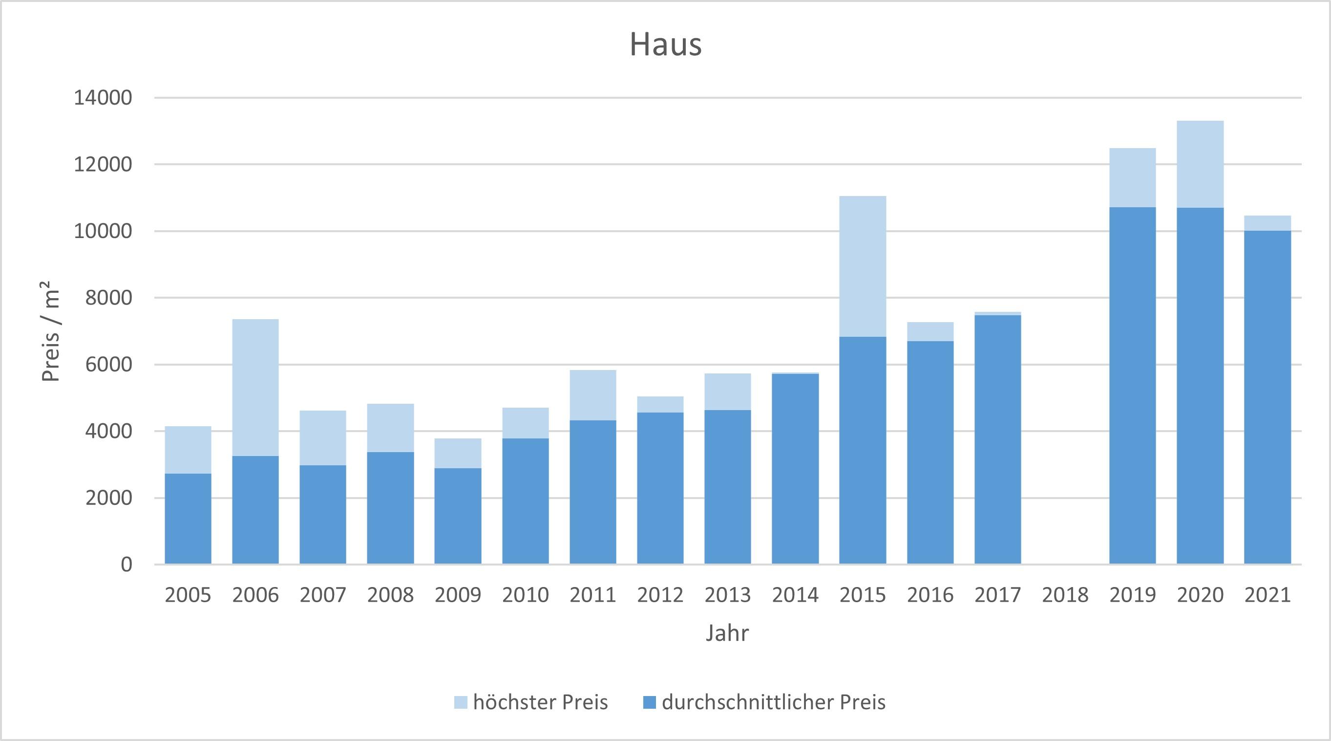 München - Daglfing Haus kaufen verkaufen Preis Bewertung Makler www.happy-immo.de 2019 2020 2021