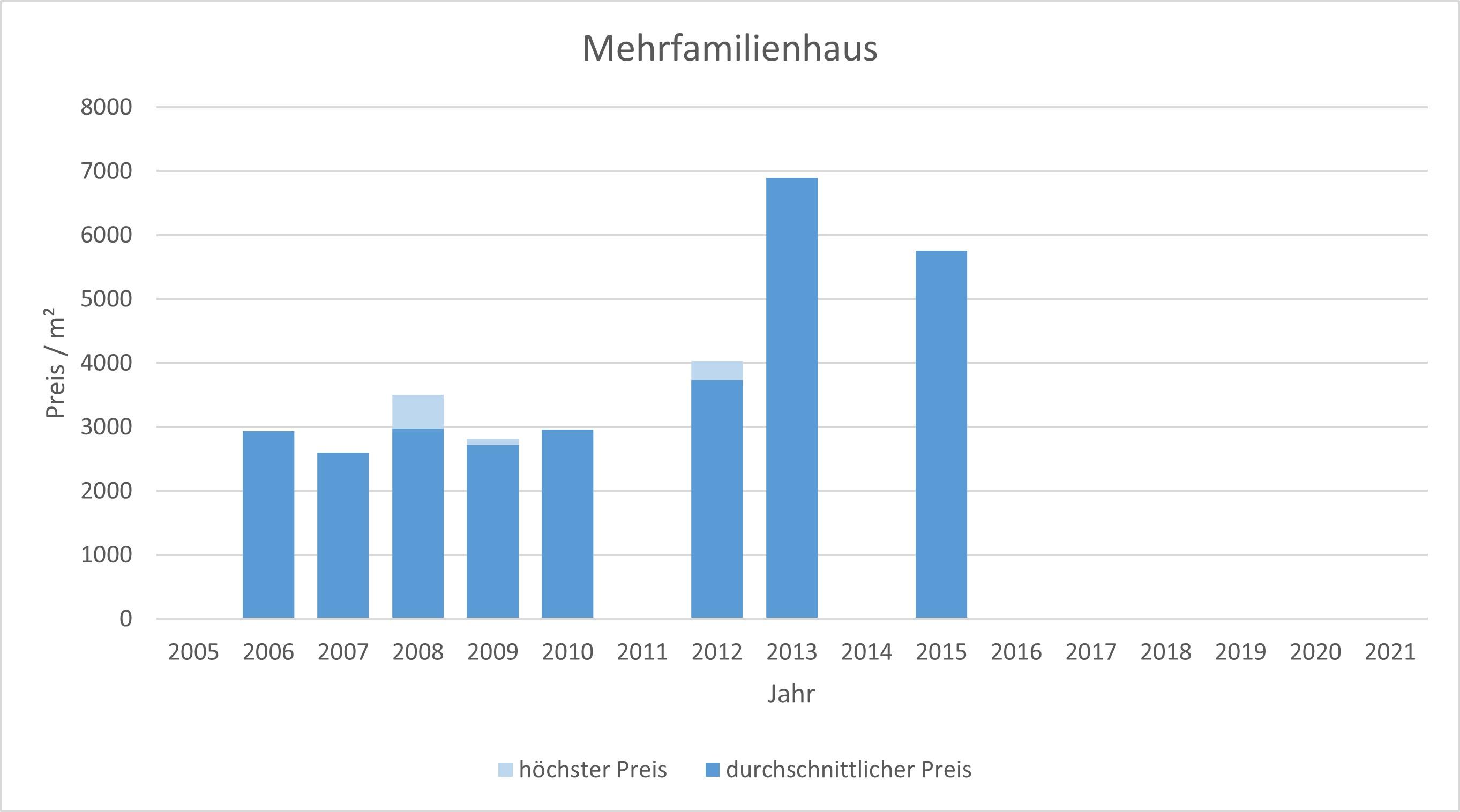 München - Daglfing Mehrfamilienhaus kaufen verkaufen Preis Bewertung Makler 2019 2020 2021 www.happy-immo.de