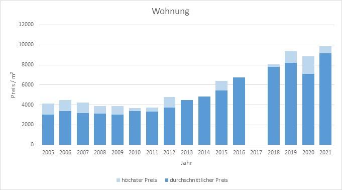 München - Daglfing Wohnung kaufen verkaufen Preis Bewertung Makler 2019 2020 2021 www.happy-immo.de