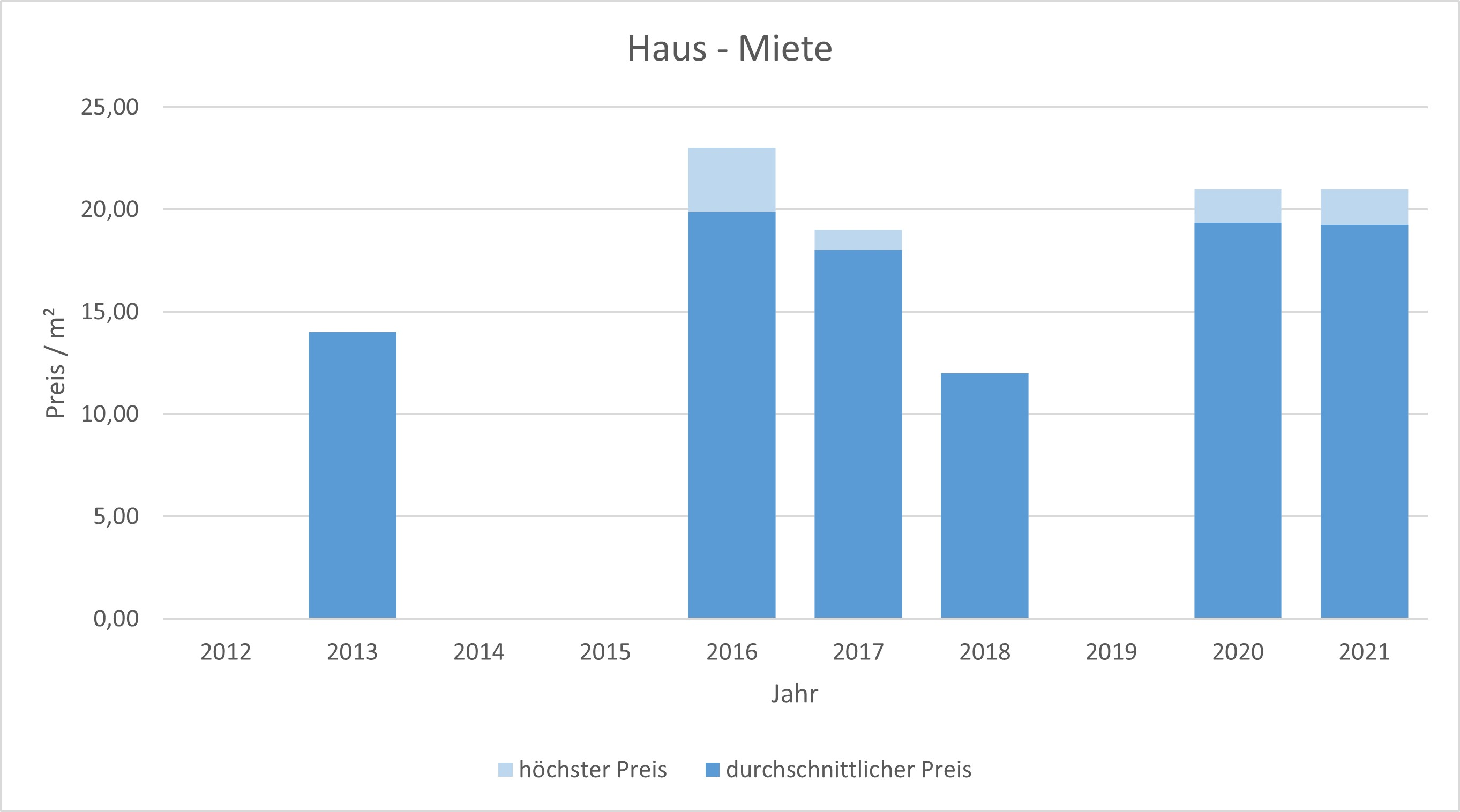 München - Daglfing Haus mieten vermieten Preis Bewertung Makler 2019 2020 2021 www.happy-immo.de