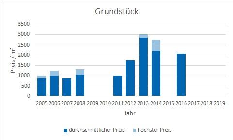 München - Denning Grundstück kaufen verkaufen Preis Bewertung Makler www.happy-immo.de