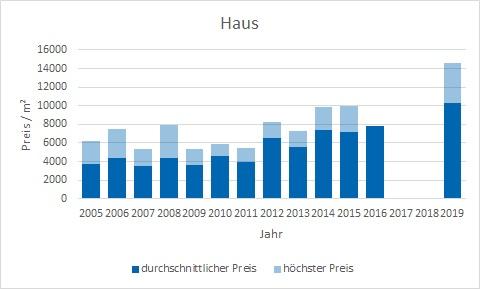 München - Denning Haus kaufen verkaufen Preis Bewertung Makler www.happy-immo.de