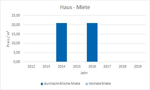 München - Denning Haus mieten vermieten Preis Bewertung Makler www.happy-immo.de