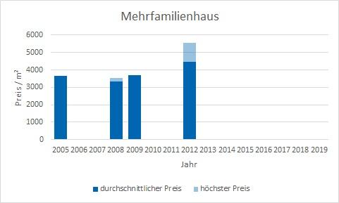 München - Denning Mehrfamilienhaus kaufen verkaufen Preis Bewertung Makler www.happy-immo.de