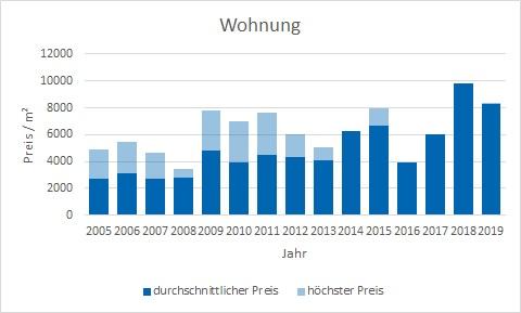 München - Denning Wohnung kaufen verkaufen Preis Bewertung Makler www.happy-immo.de