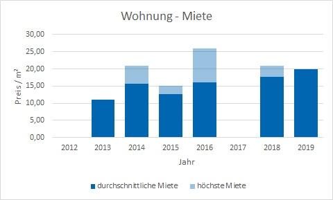 München - Denning Wohnung mieten vermieten Preis Bewertung Makler www.happy-immo.de