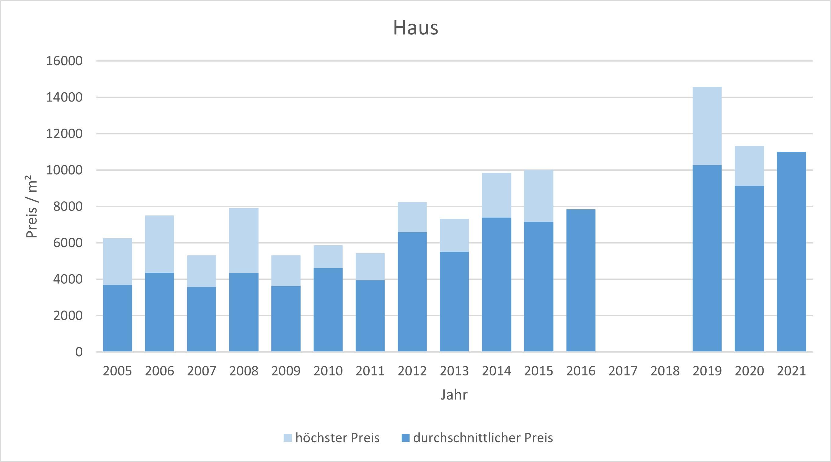 München - Denning Haus kaufen verkaufen Preis Bewertung Makler www.happy-immo.de 2019 2020 2021