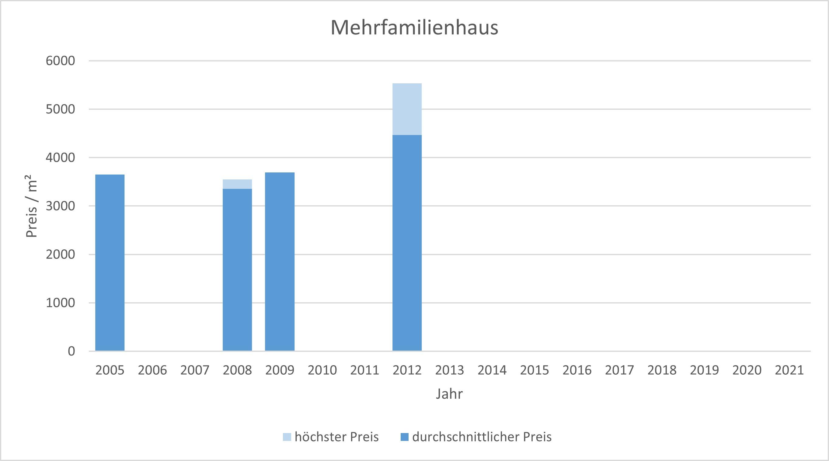 München - Denning Mehrfamilienhaus kaufen verkaufen Preis Bewertung Makler 2019 2020 2021 www.happy-immo.de