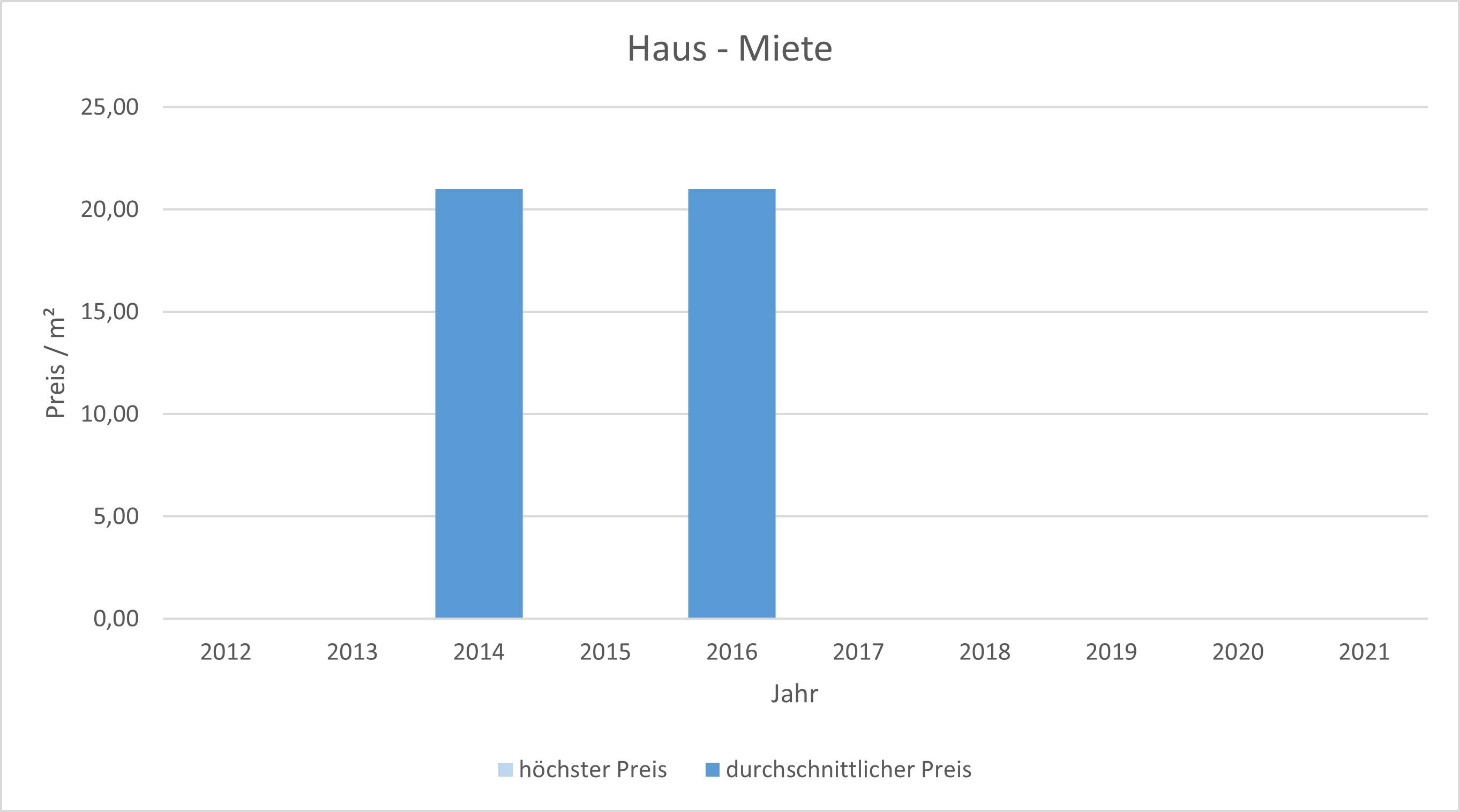 München - Denning Haus mieten vermieten Preis Bewertung Makler www.happy-immo.de 2019 2020 2021