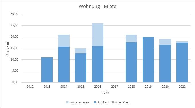 München - Denning Wohnung mieten vermieten Preis Bewertung Makler 2019 2020 2021 www.happy-immo.de