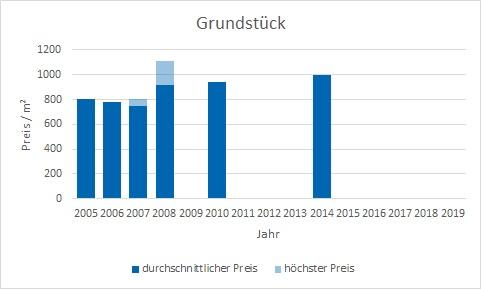 München - Englschalking Grundstück kaufen verkaufen Preis Bewertung Makler www.happy-immo.de