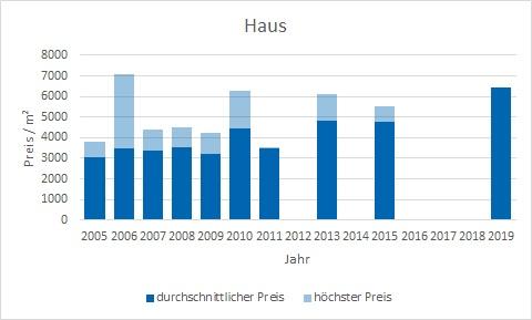 München - Englschalking Haus kaufen verkaufen Preis Bewertung Makler www.happy-immo.de