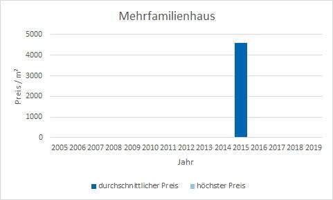 München - Englschalking Mehrfamilienhaus kaufen verkaufen Preis Bewertung Makler www.happy-immo.de