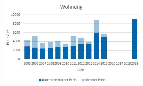 München - Englschalking Wohnung kaufen verkaufen Preis Bewertung Makler www.happy-immo.de