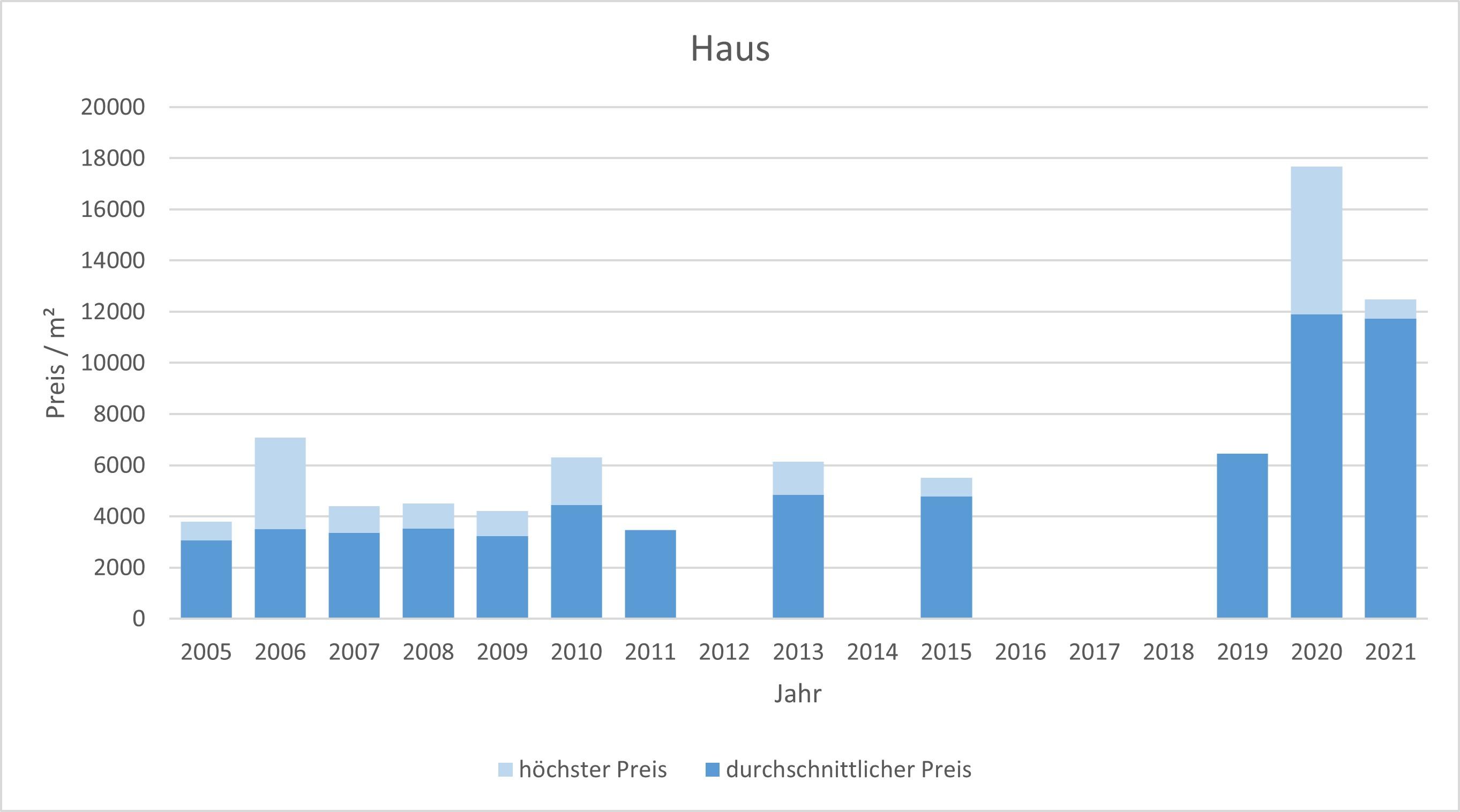 München - Englschalking Haus kaufen verkaufen Preis Bewertung Makler 2019 2020 2021 www.happy-immo.de