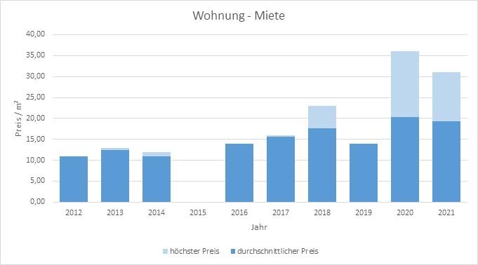 München - Englschalking Wohnung mieten vermieten Preis Bewertung Makler 2019 2020 2021 www.happy-immo.de