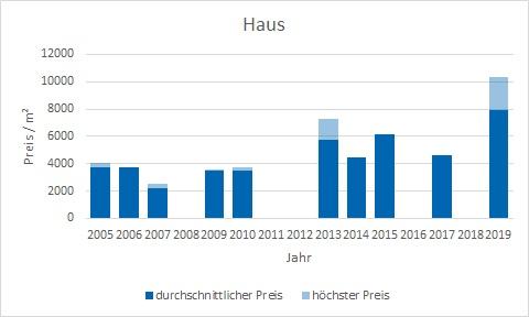 München - Fürstenried Haus kaufen verkaufen Preis Bewertung Makler www.happy-immo.de