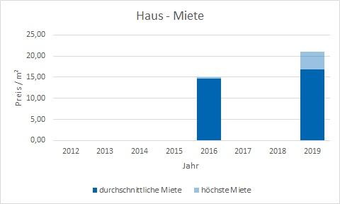 München - Fürstenried Haus mieten vermieten Preis Bewertung Makler www.happy-immo.de