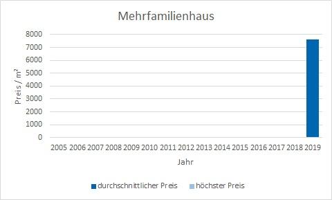 München - Fürstenried mehrfamilienhaus kaufen verkaufen Preis Bewertung Makler www.happy-immo.de