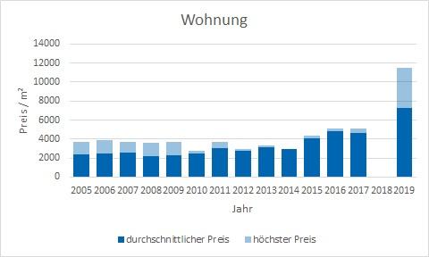 München - Fürstenried Wohnung kaufen verkaufen Preis Bewertung Makler www.happy-immo.de