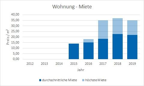 München - Fürstenried Wohnung mieten vermieten Preis Bewertung Makler www.happy-immo.de