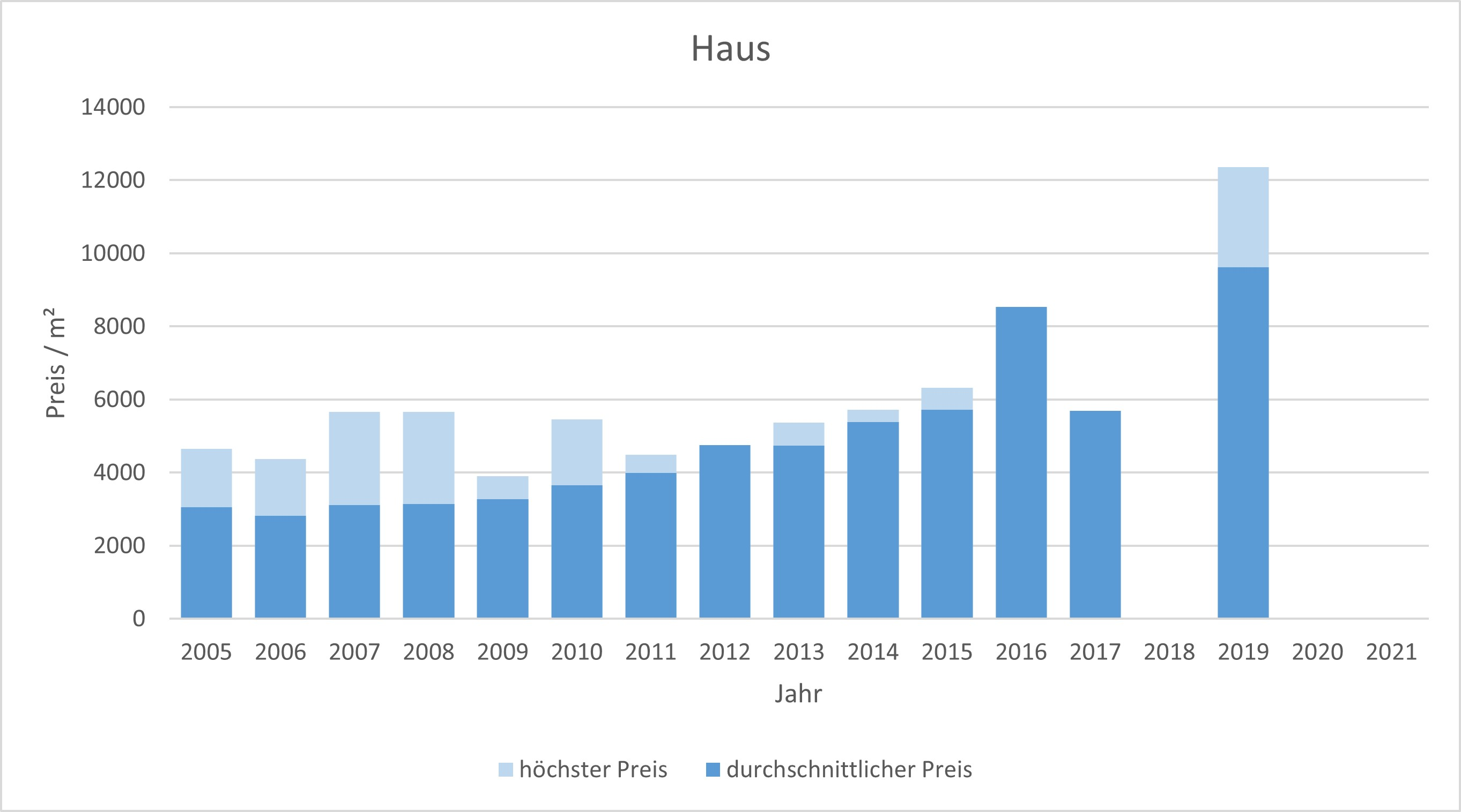 München - Fasanerie Haus kaufen verkaufen Preis Bewertung Makler www.happy-immo.de 2019 2020 2021