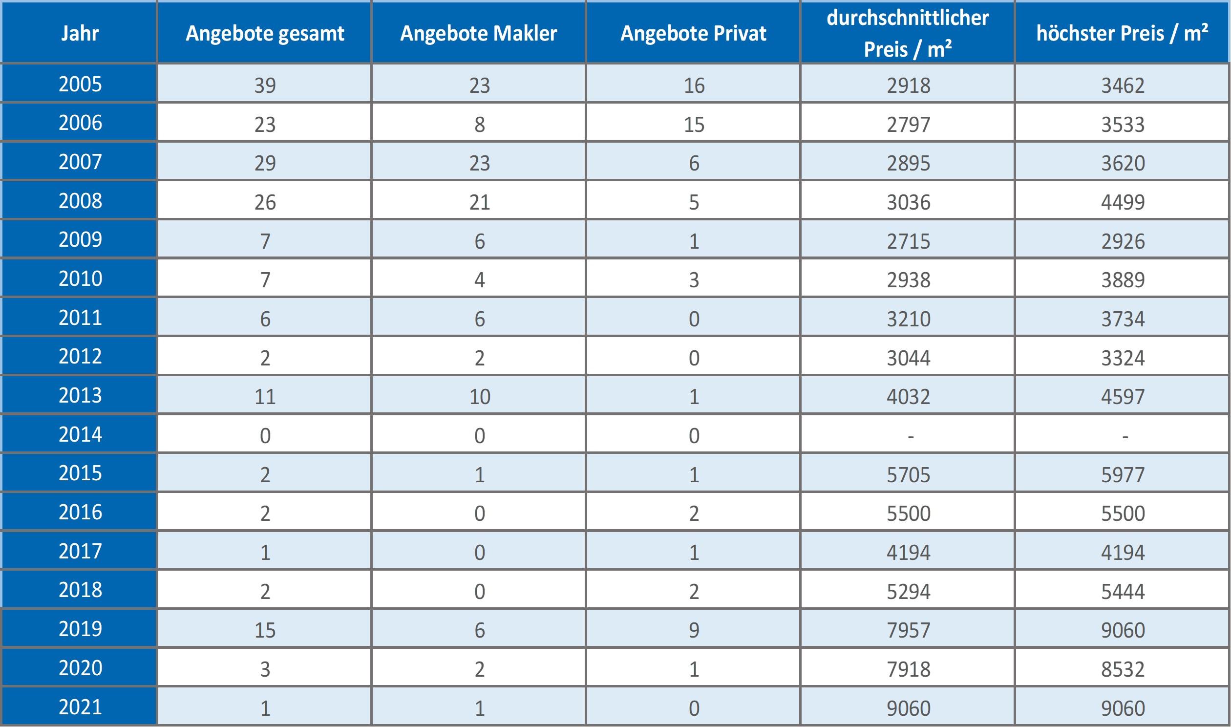 München - Fasanerie Wohnung kaufen verkaufen Preis Bewertung Makler 2019 2020 2021 www.happy-immo.de