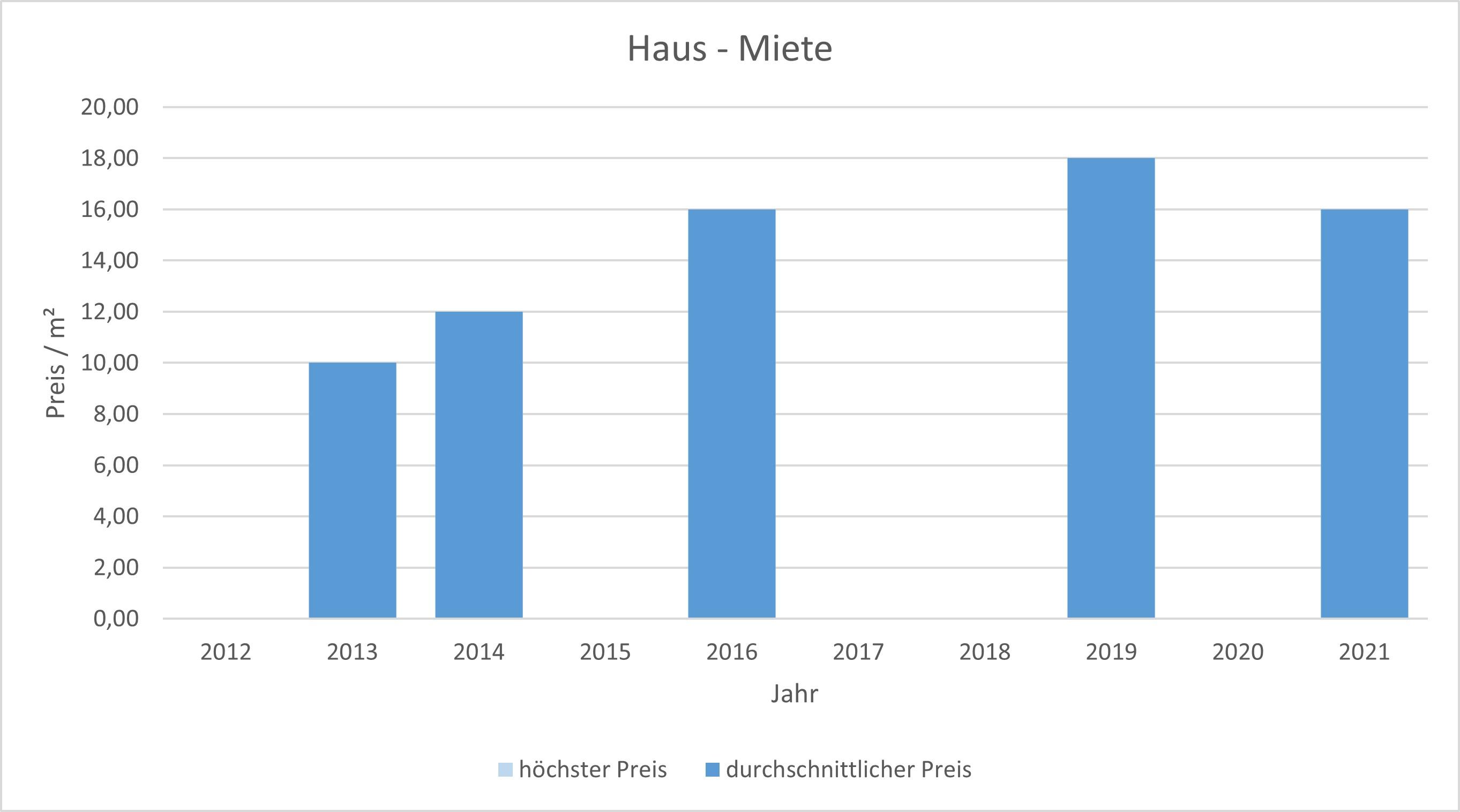 München - Fasanerie  Wohnung mieten vermieten Preis Bewertung Makler 2019 2020 2021 www.happy-immo.de