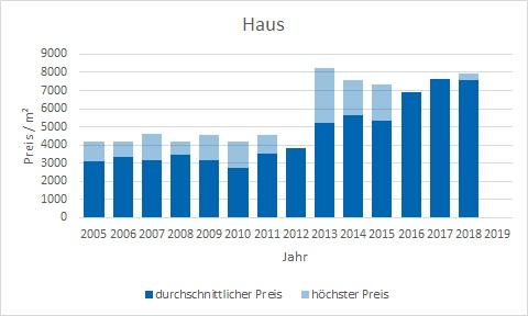 München - Fasangarten Haus kaufen verkaufen Preis Bewertung Makler www.happy-immo.de
